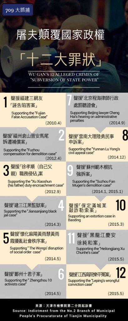 Wu Gan 12 crimes